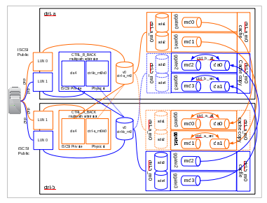 Blog: FreeBSD based dual-controller storage system concept