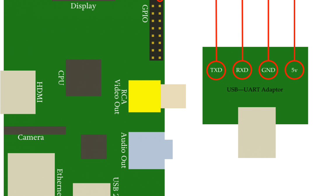 how to connect raspberry pi to pc usb