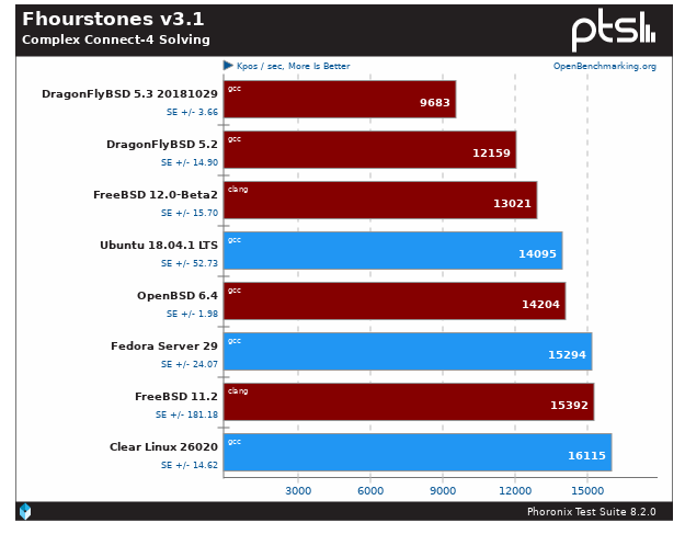 Initial Benchmarks Of OpenBSD 6 4, DragonFlyBSD 5 3, FreeBSD vs
